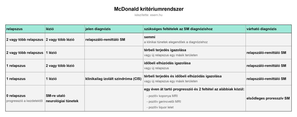 McDonald kritériumok táblázatban összefoglalva