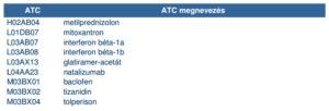 SM esetén alkalmazott ATC kódok