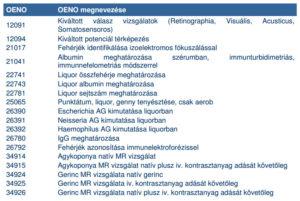 SM esetén használatos OENO kódok