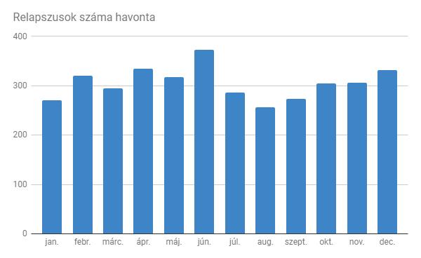 relapszusok havi eloszlásának grafikonja