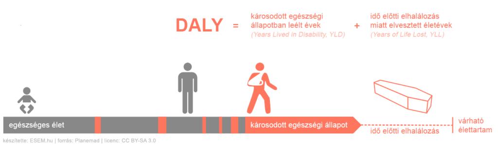 A DALY index összetevőiről készített infografika