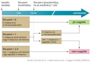 A Rio-pont előrejelző értéke