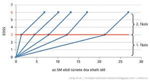 SM miatti állapotromlás átlagolt lefutási variációi