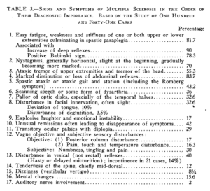 Az SM 17 pontból álló tünetlistája (1922)