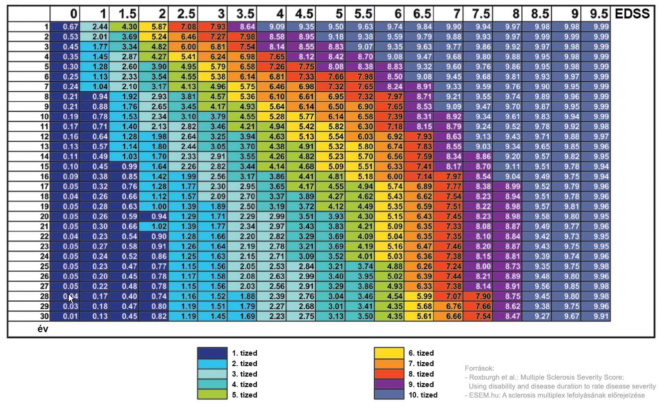 MSSS táblázat