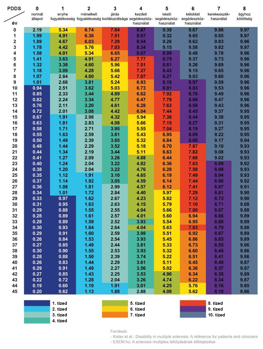 P-MSSS táblázat