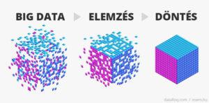 döntéshozatal az adatok elemzése alapján