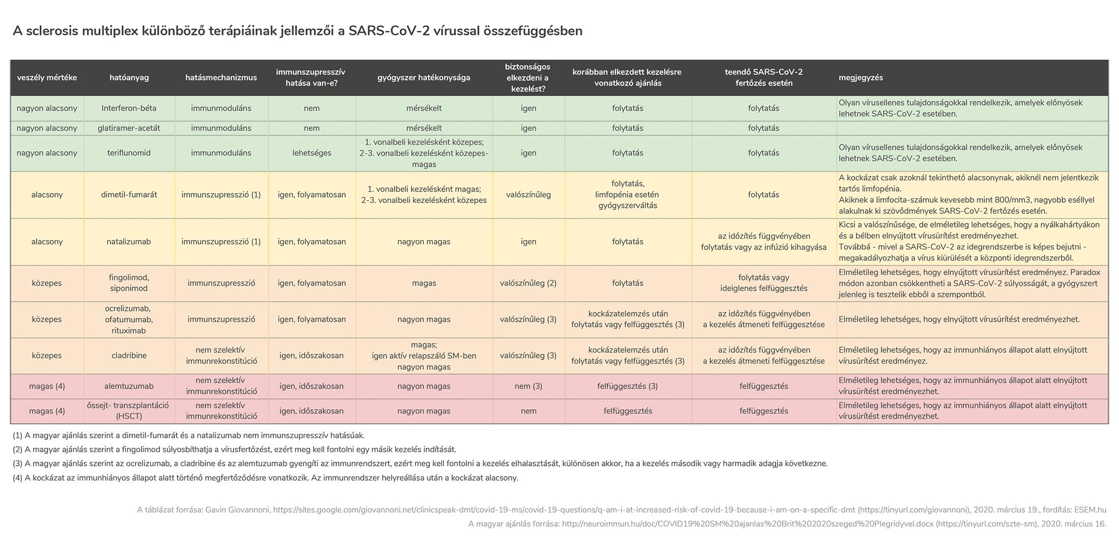 A sclerosis multiplex különböző terápiáinak jellemzői a SARS-CoV-2 vírussal összefüggésben